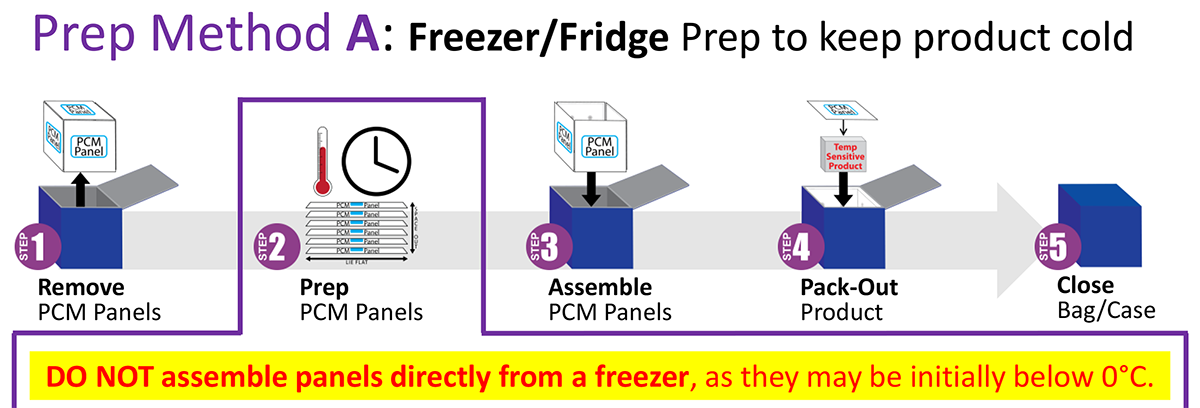 Refrigerated Prep A - Freezer-Fridge Prep to keep product cold