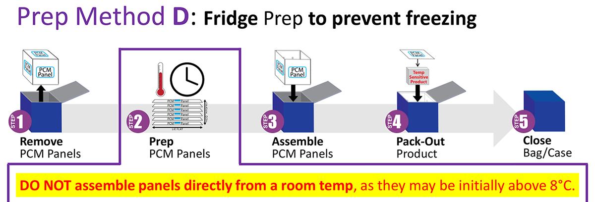 Series 4 - Refrigerated Prep D - Fridge Prep to prevent freezing